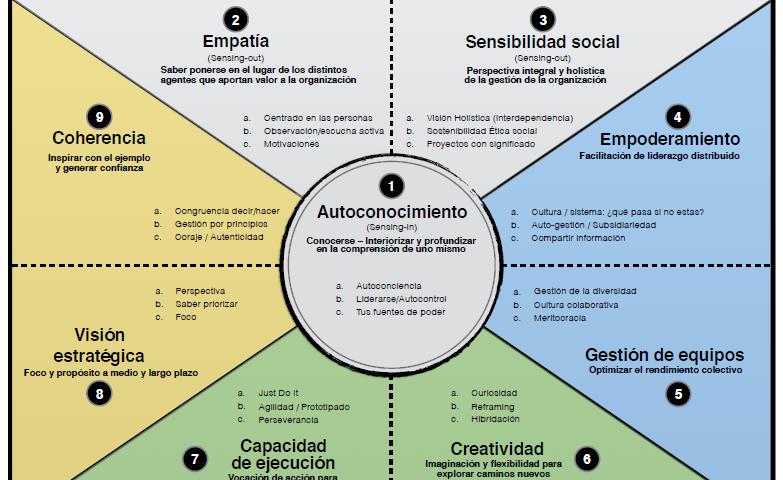 Canvas-del-Liderazgo-innovador_Amalio-Rey-Nacho-García-v3